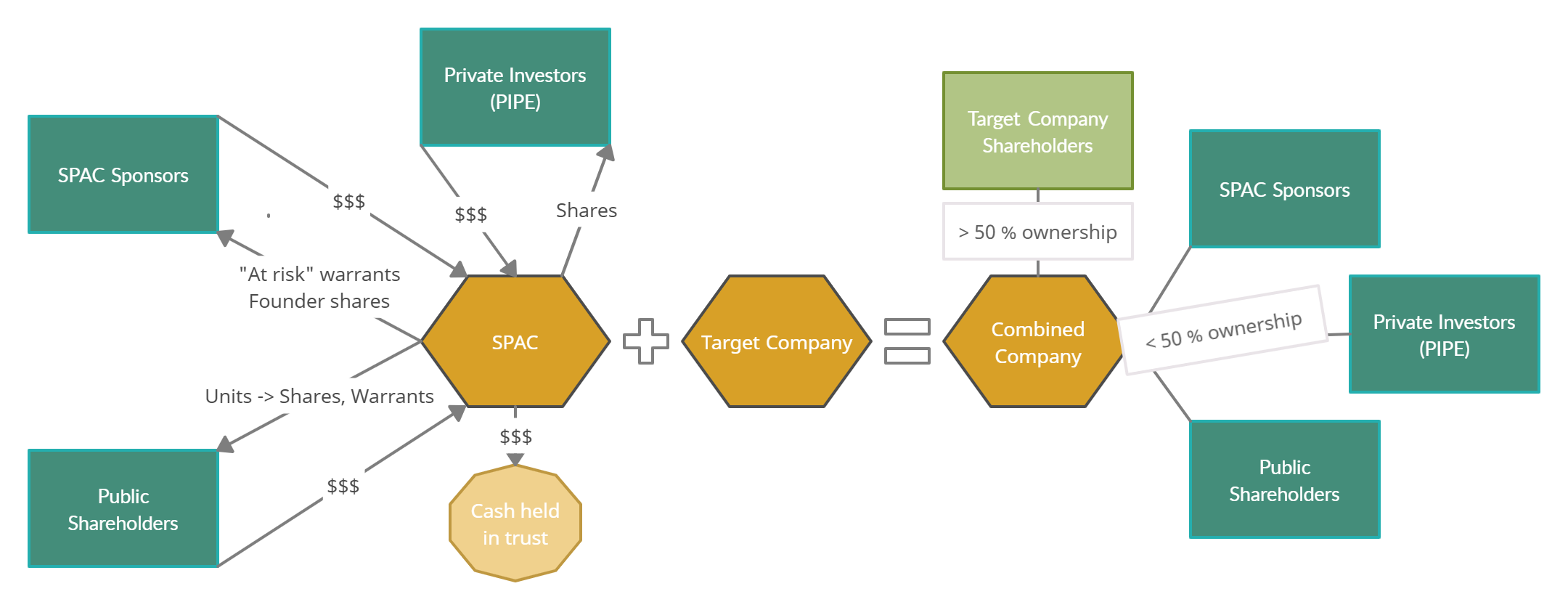 SPAC capital structure chart